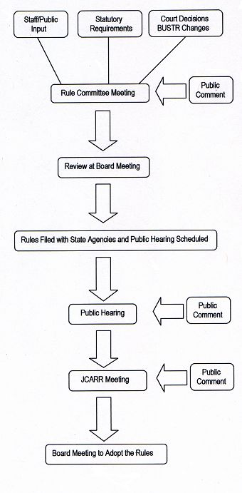 rules process data management process flow diagram following the public hearing, the joint committee on agency rule review (jcarr) holds a hearing to approve the rule amendments afterward the board then